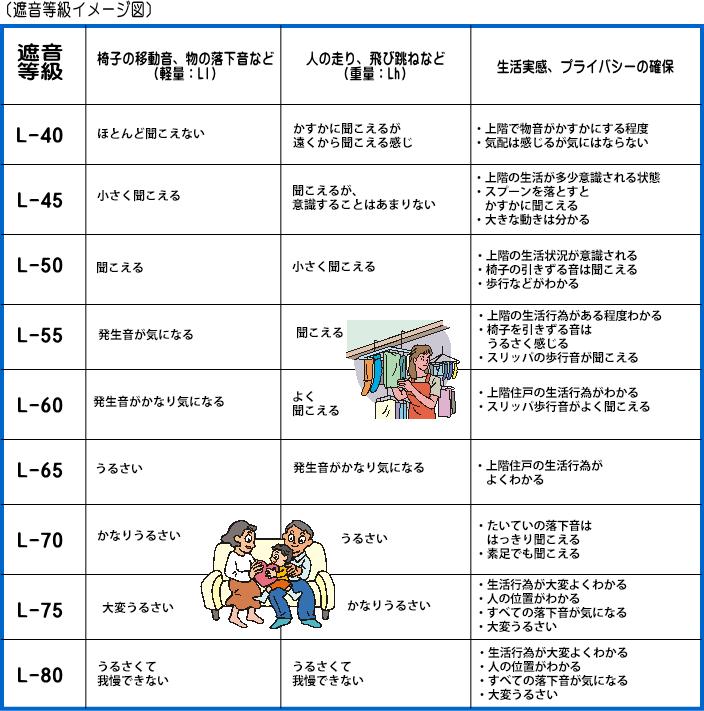 L等級イメージ図